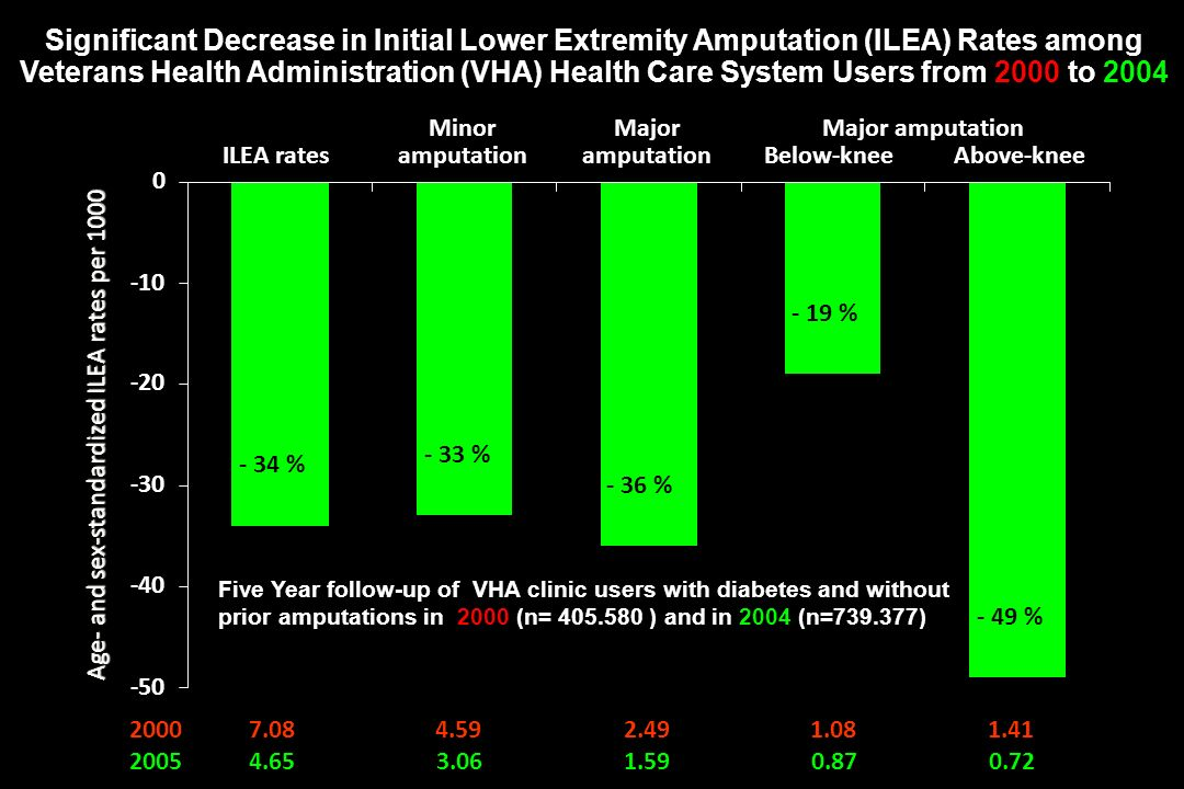 Significant Decrease in Initial Lower Extremity Amputation (ILEA) Rates among Veterans Health Administration (VHA) Health Care System Users from 2000