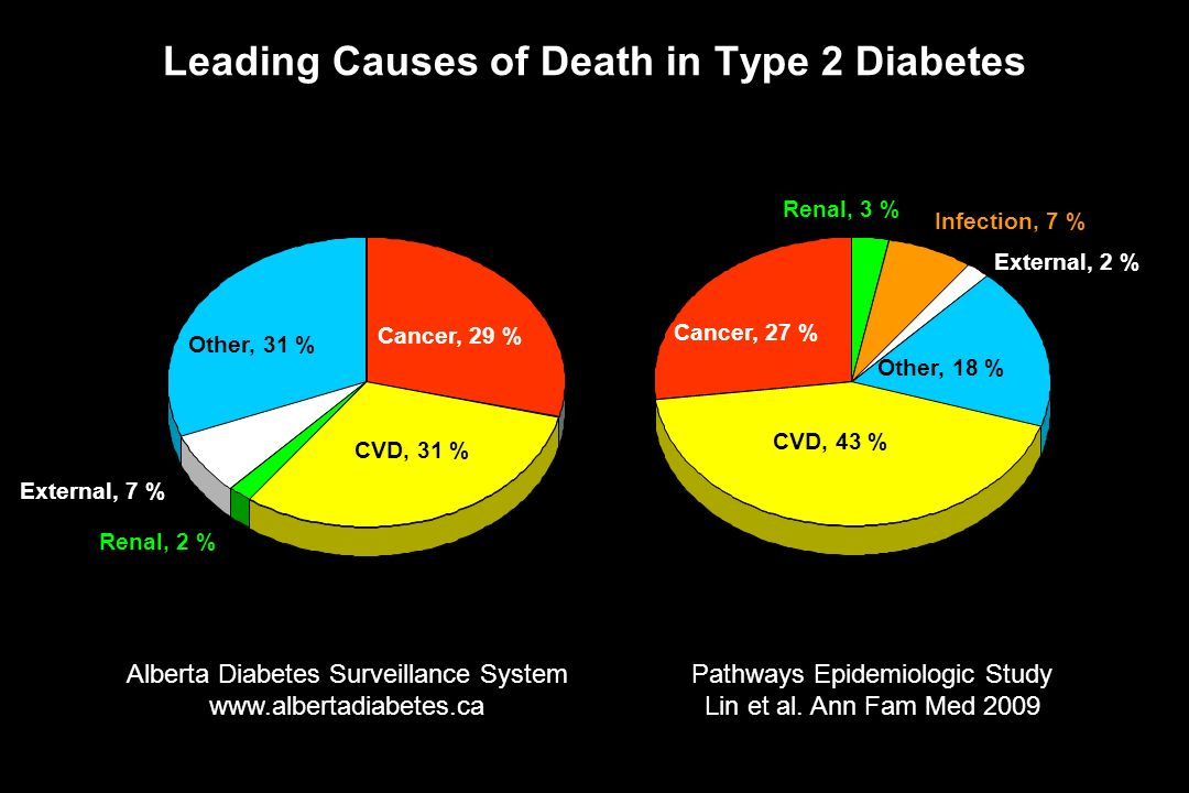 Leading Causes of Death in Type 2 Diabetes Cancer, 29 % CVD, 31 % Renal, 2 % External, 7 % Other, 31 % Renal, 3 % Infection, 7 % External, 2 % Other,