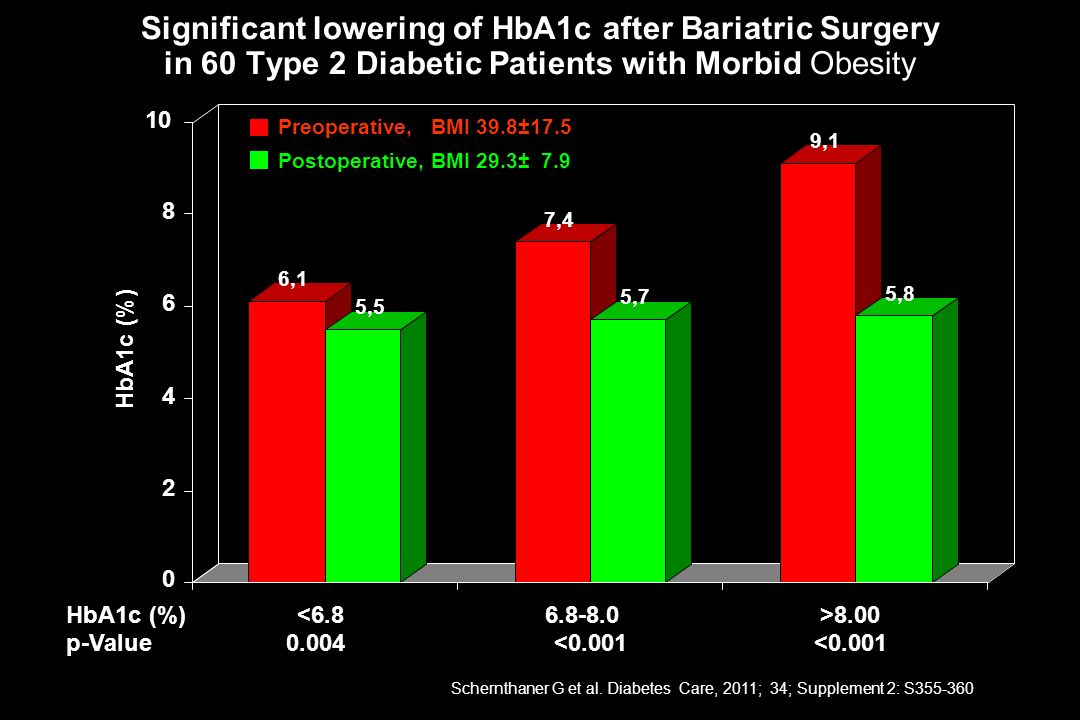 Significant lowering of HbA1c after Bariatric Surgery in 60 Type 2 Diabetic Patients with Morbid Obesity 6,1 5,5 7,4 5,7 9,1 5,8 0 2 4 6 8 HbA1c (%) <