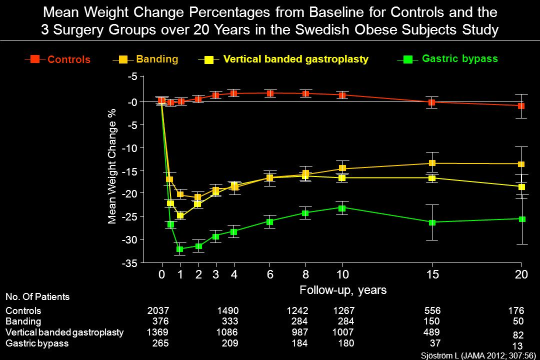 1520863102104 Follow-up, years -15 -10 -5 -0 -5 -25 -30 -35 -20 Mean Weight Change % Mean Weight Change Percentages from Baseline for Controls and the