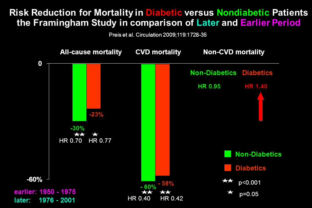 Risk Reduction for Mortality in Diabetic versus Nondiabetic Patients the Framingham Study in comparison of Later and Earlier Period Preis et al. Circu
