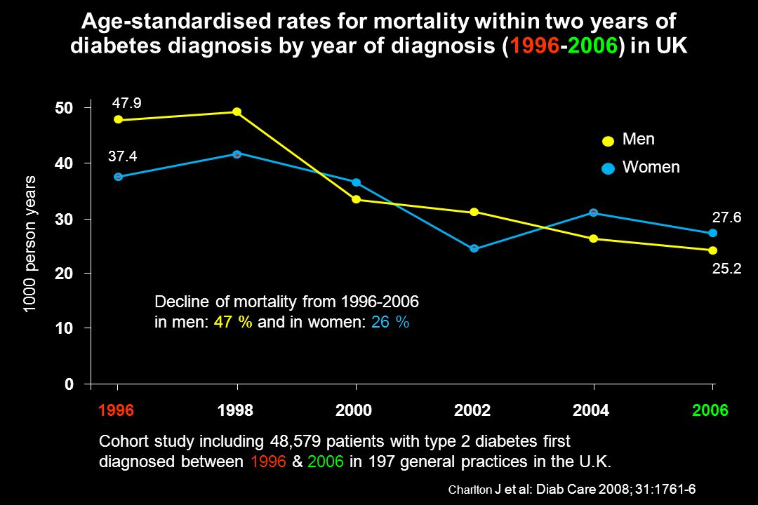 Age-standardised rates for mortality within two years of diabetes diagnosis by year of diagnosis (1996-2006) in UK Women Men 37.4 27.6 25.2 47.9 0 10