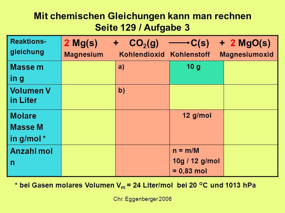 Chr. Eggenberger 2006 Mit chemischen Gleichungen kann man rechnen Seite 129 / Aufgabe 3 Reaktions- gleichung 2 Mg(s) + CO 2 (g) C(s) + 2 MgO(s) Magnes