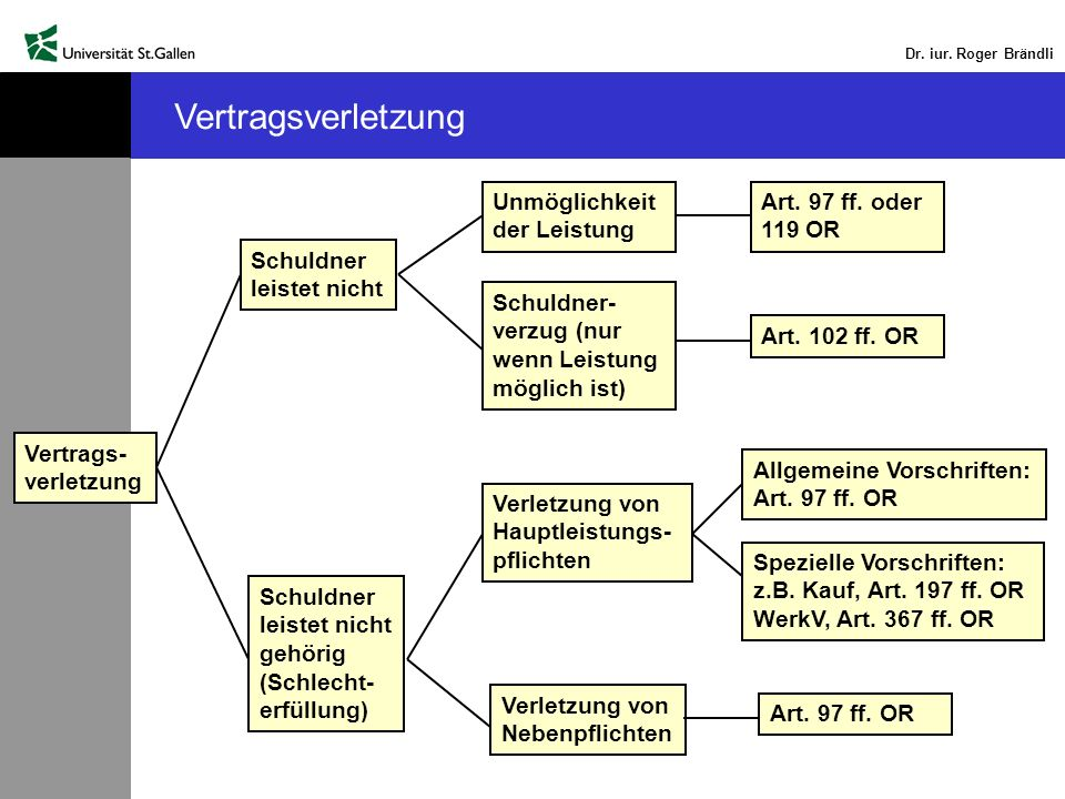 Dr. iur. Roger Brändli Vertragsverletzung Vertrags- verletzung Schuldner leistet nicht Schuldner leistet nicht gehörig (Schlecht- erfüllung) Unmöglich