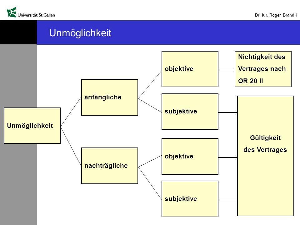 Dr. iur. Roger Brändli Unmöglichkeit anfängliche nachträgliche objektive subjektive objektive subjektive Gültigkeit des Vertrages Nichtigkeit des Vert