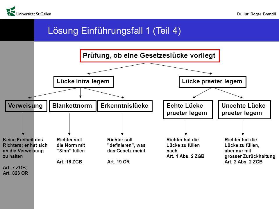 Dr. iur. Roger Brändli Prüfung, ob eine Gesetzeslücke vorliegt Lösung Einführungsfall 1 (Teil 4) Lücke praeter legemLücke intra legem VerweisungBlanke