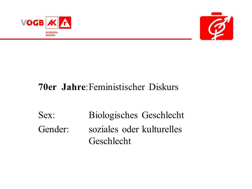 70er Jahre:Feministischer Diskurs Sex: Biologisches Geschlecht Gender: soziales oder kulturelles Geschlecht
