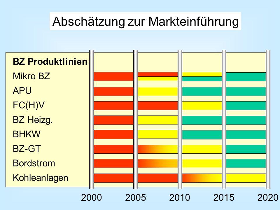 APU FC(H)V BZ Heizg. BHKW Mikro BZ BZ-GT Kohleanlagen BZ Produktlinien Bordstrom 2000 20052010 20152020 Abschätzung zur Markteinführung