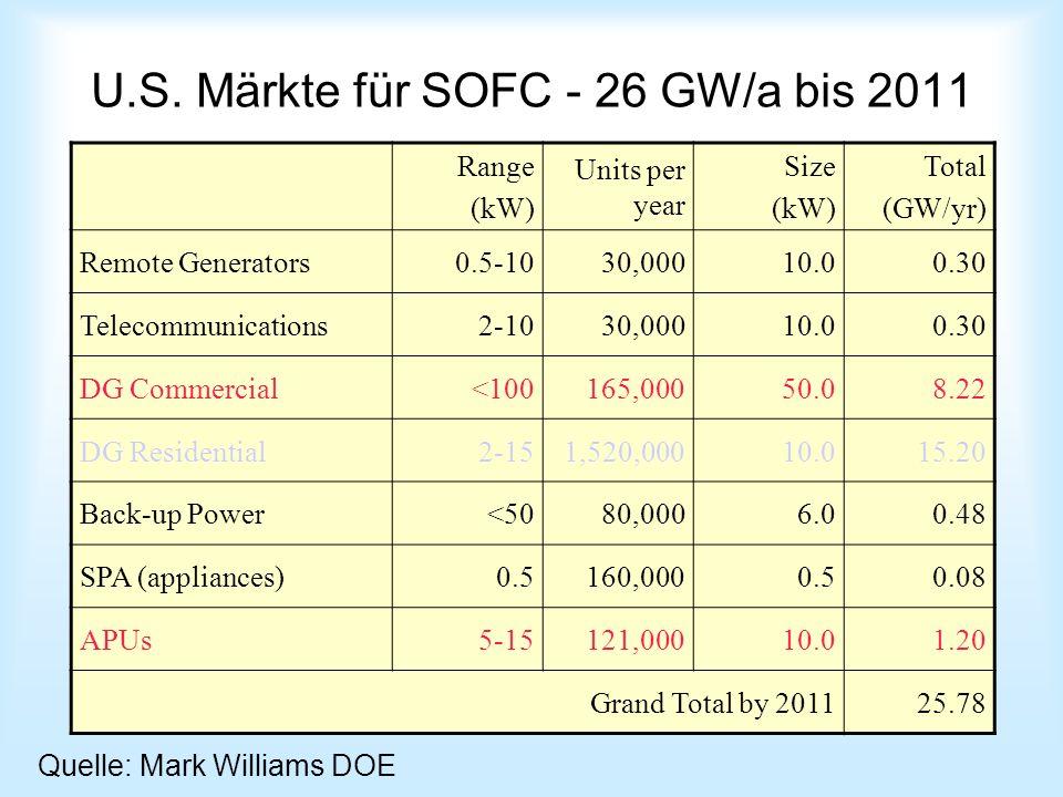 U.S. Märkte für SOFC - 26 GW/a bis 2011 Range (kW) Units per year Size (kW) Total (GW/yr) Remote Generators0.5-1030,00010.00.30 Telecommunications2-10