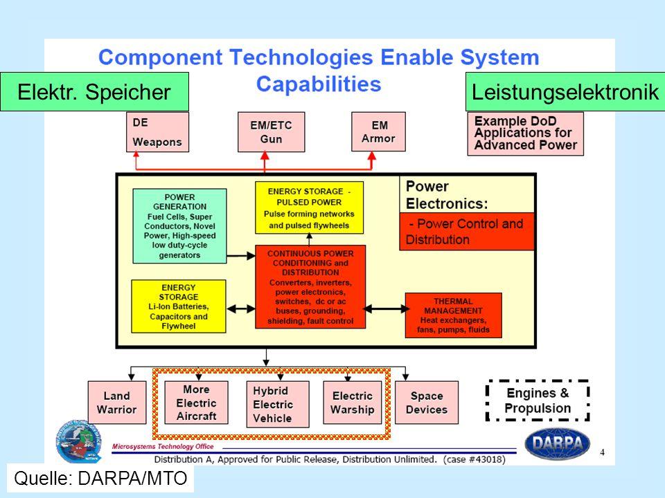 Quelle: DARPA/MTO Elektr. SpeicherLeistungselektronik