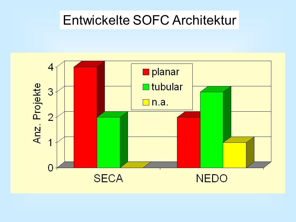 Entwickelte SOFC Architektur