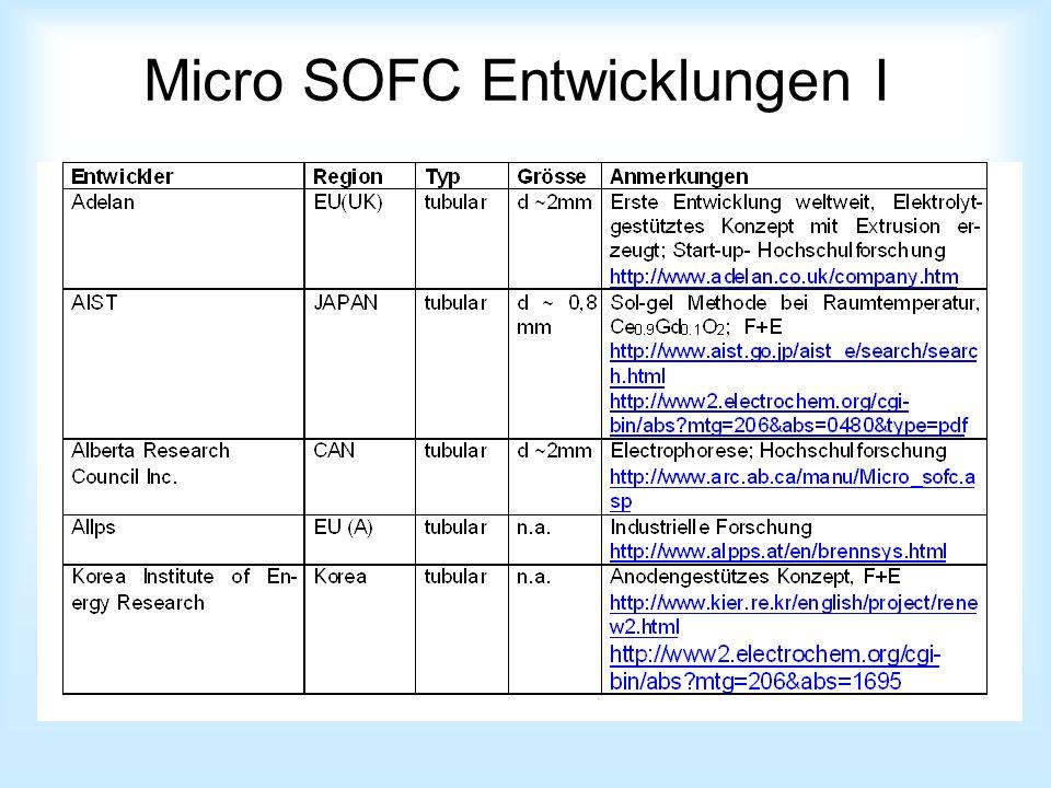 Micro SOFC Entwicklungen I