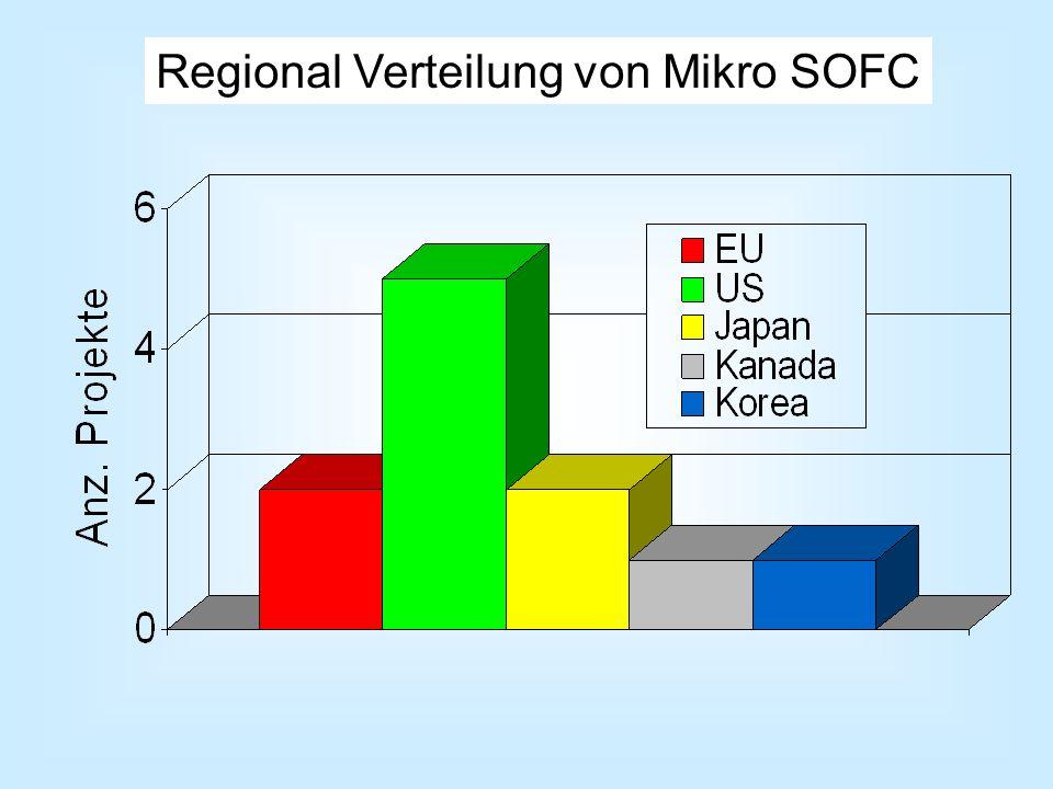 Regional Verteilung von Mikro SOFC