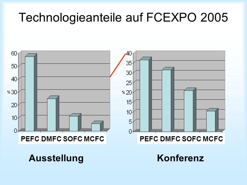 Technologieanteile auf FCEXPO 2005 AusstellungKonferenz PEFC DMFC SOFC MCFC