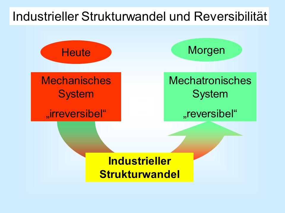 Mechatronisches System reversibel Industrieller Strukturwandel und Reversibilität Industrieller Strukturwandel Heute Morgen Mechanisches System irreve