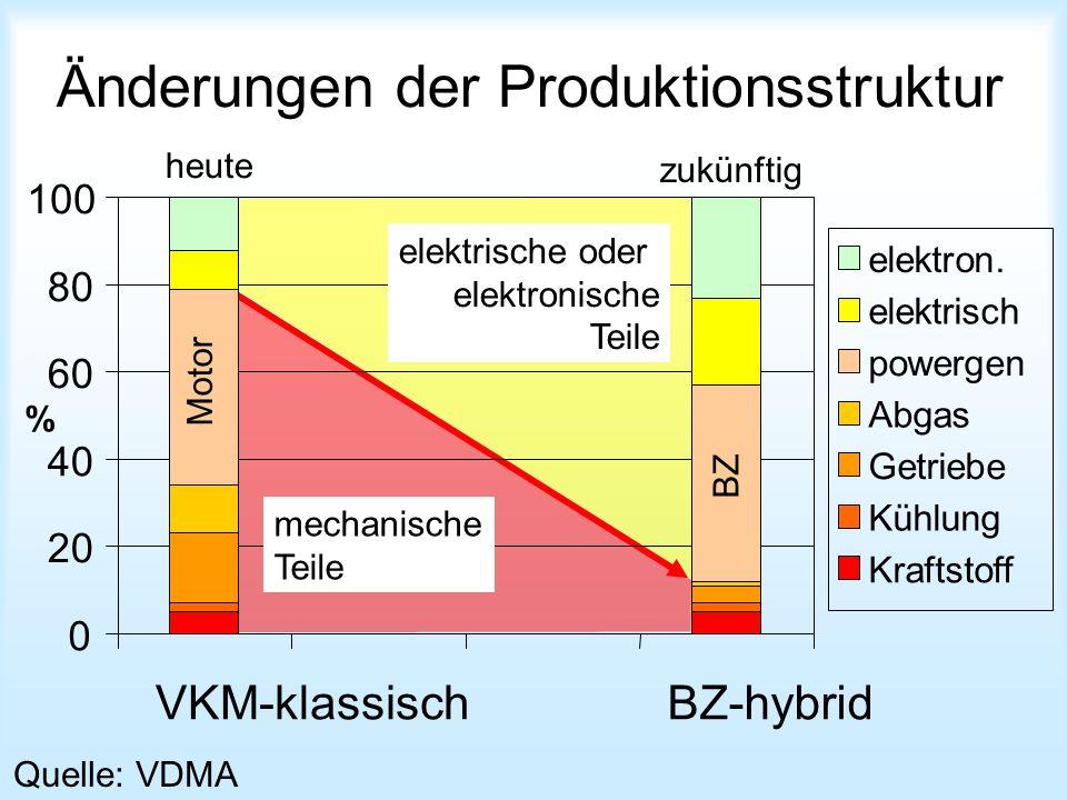 Änderungen der Produktionsstruktur engine fuel cell Quelle: VDMA heute zukünftig % 0 20 40 60 80 100 VKM-klassischBZ-hybrid elektron. elektrisch power