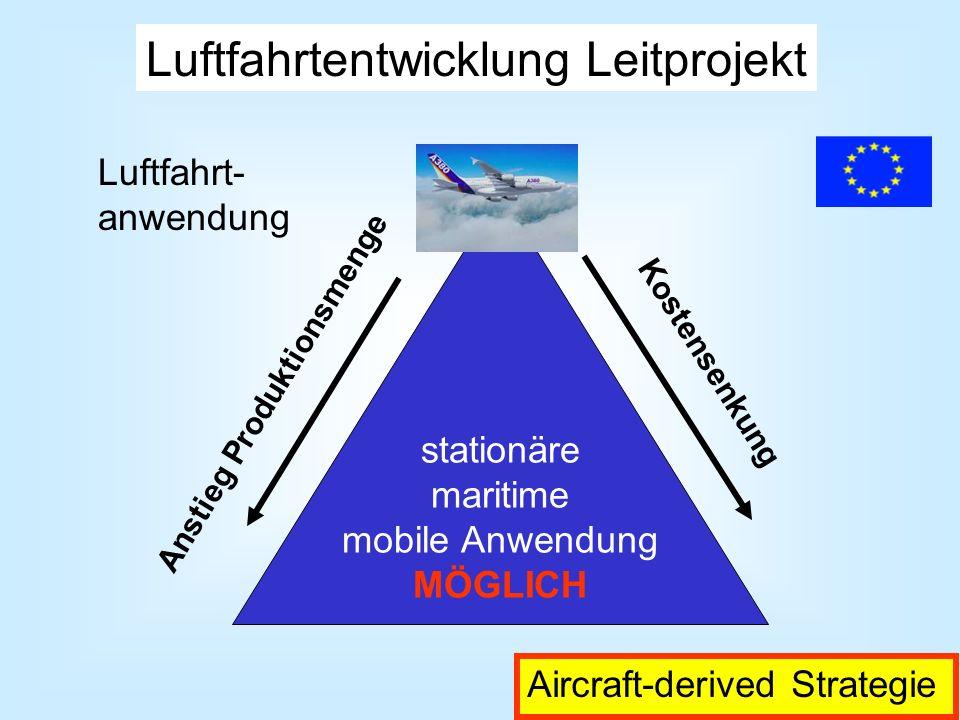 stationäre maritime mobile Anwendung MÖGLICH Kostensenkung Anstieg Produktionsmenge Luftfahrt- anwendung Luftfahrtentwicklung Leitprojekt Aircraft-der