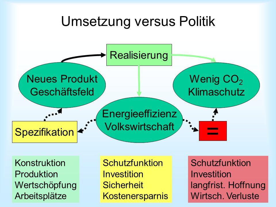 Umsetzung versus Politik Neues Produkt Geschäftsfeld Energieeffizienz Volkswirtschaft Wenig CO 2 Klimaschutz = Spezifikation Realisierung Konstruktion