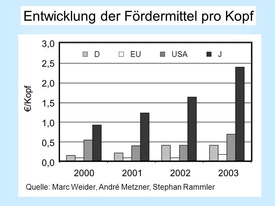 2000200120022003 DEUUSAJ 0,0 0,5 1,0 1,5 2,0 2,5 3,0 /Kopf Quelle: Marc Weider, André Metzner, Stephan Rammler Entwicklung der Fördermittel pro Kopf