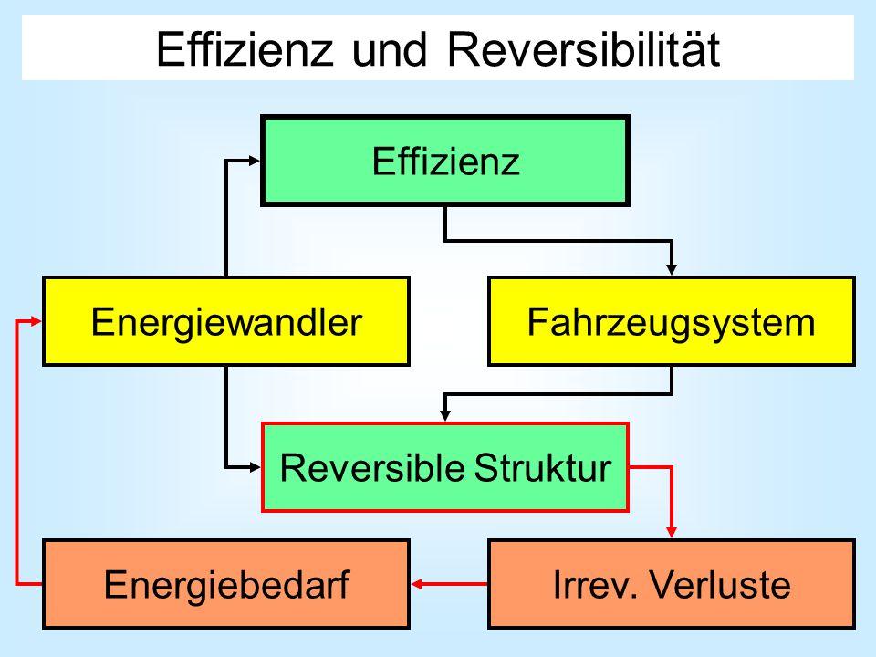 Effizienz und Reversibilität Effizienz EnergiewandlerFahrzeugsystem Reversible Struktur Irrev. VerlusteEnergiebedarf