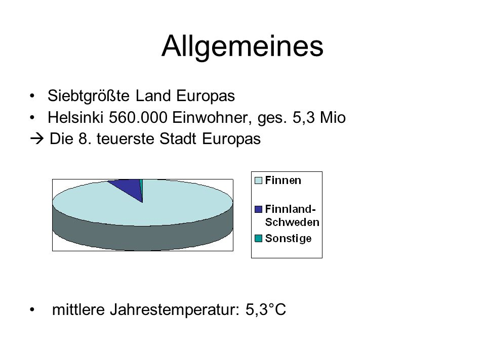 Allgemeines Siebtgrößte Land Europas Helsinki 560.000 Einwohner, ges. 5,3 Mio Die 8. teuerste Stadt Europas mittlere Jahrestemperatur: 5,3°C