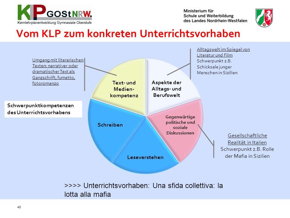 Vom KLP zum konkreten Unterrichtsvorhaben Aspekte der Alltags- und Berufswelt Gegenwärtige politische und soziale Diskussionen Leseverstehen Schreiben