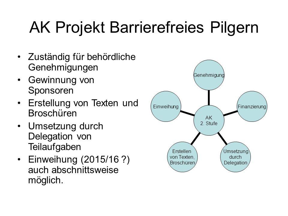 AK Projekt Barrierefreies Pilgern Zuständig für behördliche Genehmigungen Gewinnung von Sponsoren Erstellung von Texten und Broschüren Umsetzung durch