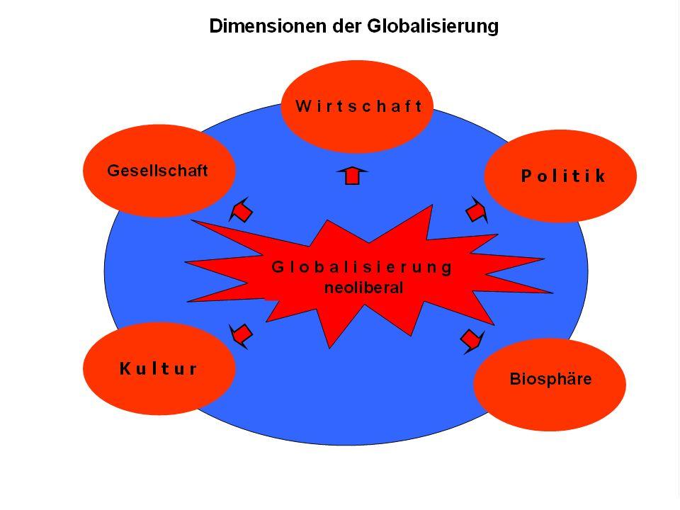 Negativfolgen einer einseitig neoliberalen Globalisierung Wirtschaft Privateigentum ohne Sozialhypthek Markt vor Mensch: der Mensch eine Marktkommodität Kapital vor Arbeit: Massenarbeitslosigkeit