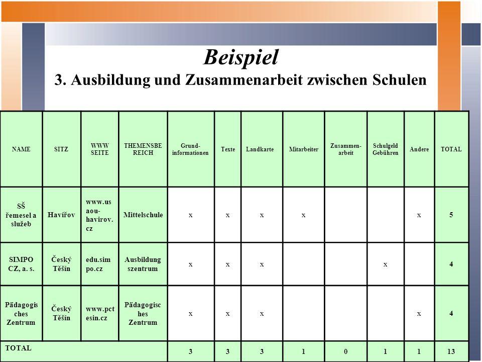 Beispiel 3. Ausbildung und Zusammenarbeit zwischen Schulen NAMESITZ WWW SEITE THEMENSBE REICH Grund- informationen TexteLandkarteMitarbeiter Zusammen-