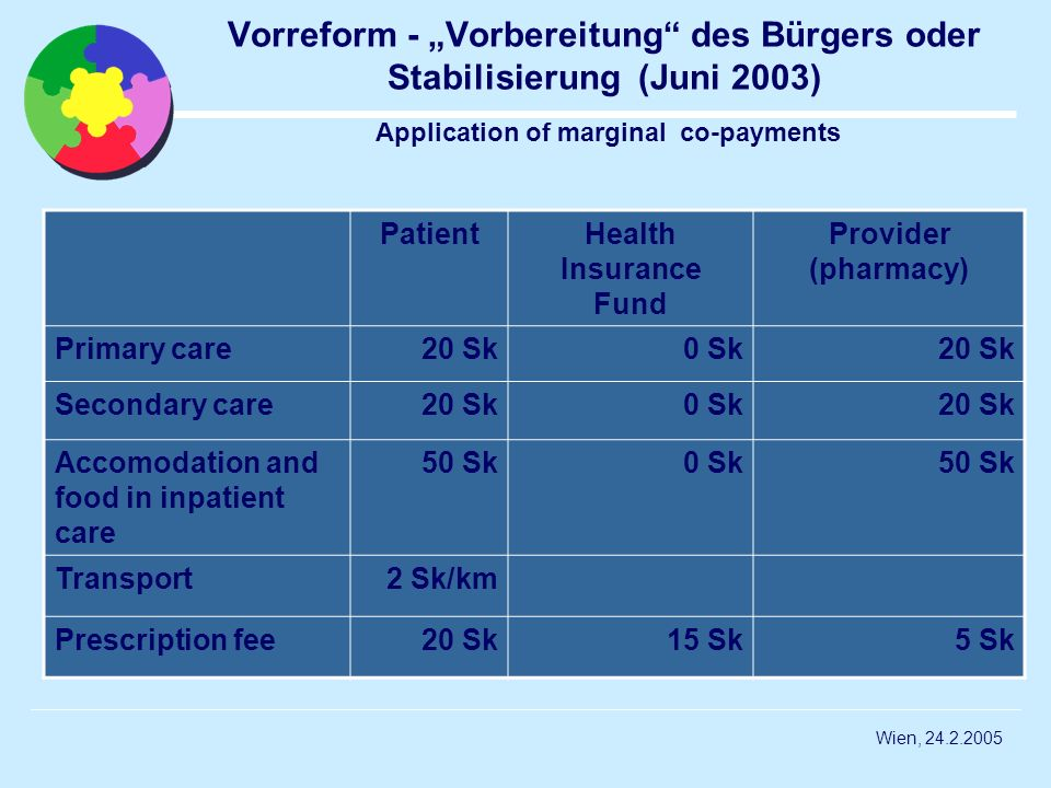 Wien, 24.2.2005 Vorreform - Vorbereitung des Bürgers oder Stabilisierung (Juni 2003) Application of marginal co-payments PatientHealth Insurance Fund