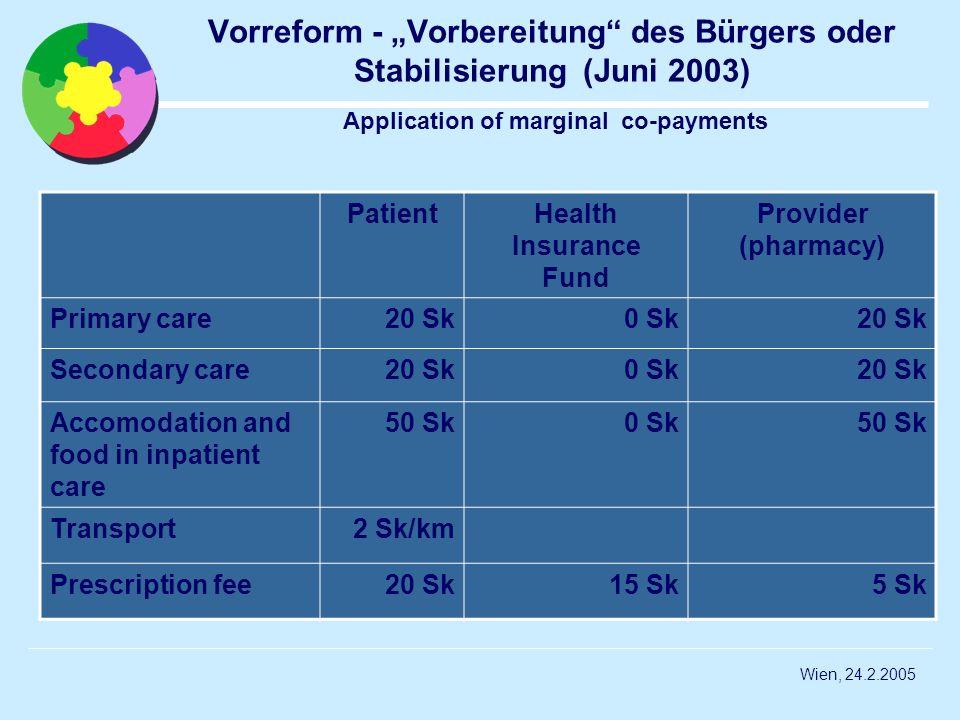 Wien, 24.2.2005 Vorreform - Vorbereitung des Bürgers oder Stabilisierung (Juni 2003) Application of marginal co-payments PatientHealth Insurance Fund Provider (pharmacy) Primary care20 Sk0 Sk20 Sk Secondary care20 Sk0 Sk20 Sk Accomodation and food in inpatient care 50 Sk0 Sk50 Sk Transport2 Sk/km Prescription fee20 Sk15 Sk5 Sk