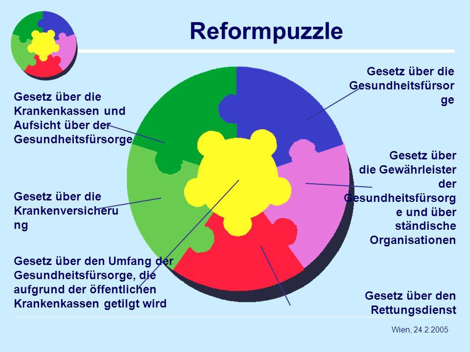 Wien, 24.2.2005 Reformpuzzle Gesetz über die Krankenkassen und Aufsicht über der Gesundheitsfürsorge Gesetz über die Krankenversicheru ng Gesetz über
