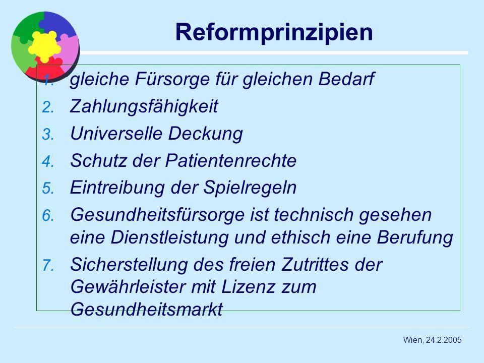 Wien, 24.2.2005 Reformprinzipien 1. gleiche Fürsorge für gleichen Bedarf 2. Zahlungsfähigkeit 3. Universelle Deckung 4. Schutz der Patientenrechte 5.
