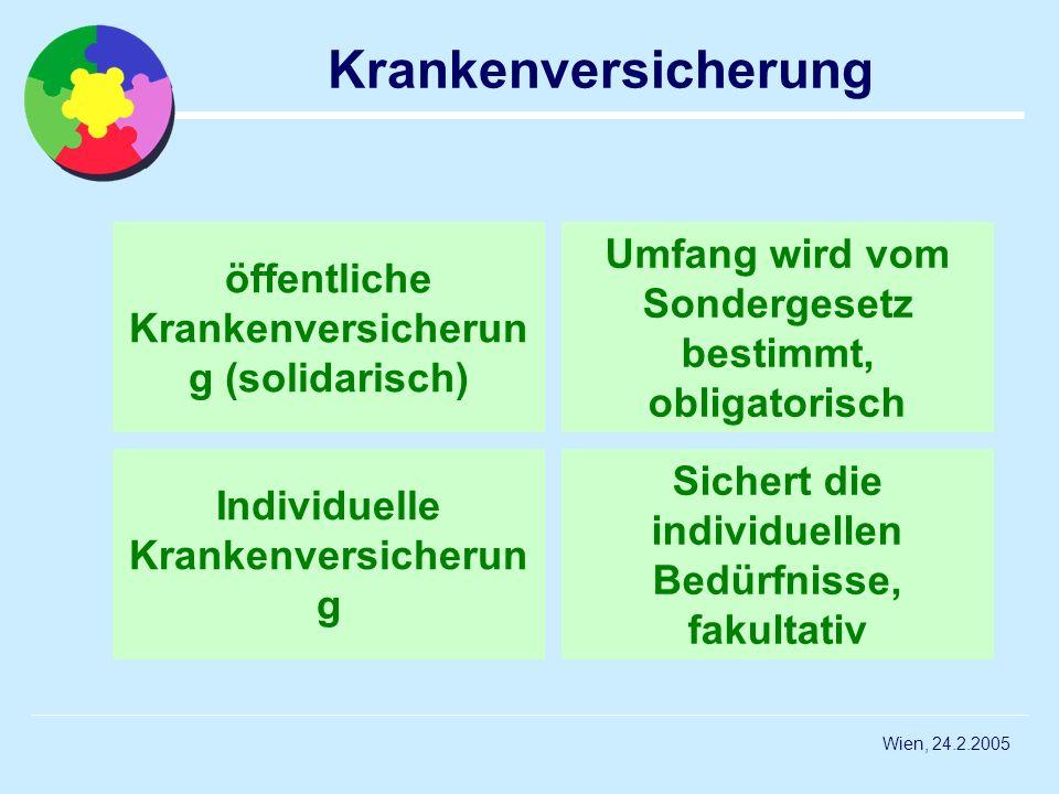 Wien, 24.2.2005 Krankenversicherung Individuelle Krankenversicherun g öffentliche Krankenversicherun g (solidarisch) Sichert die individuellen Bedürfn