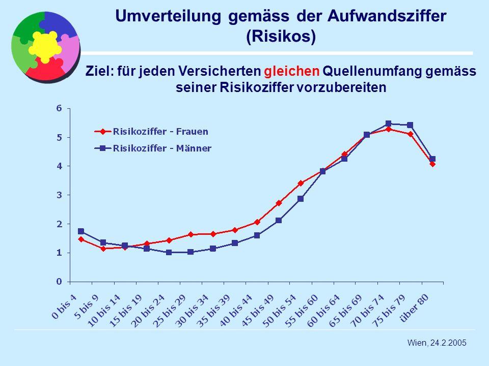 Wien, 24.2.2005 Umverteilung gemäss der Aufwandsziffer (Risikos) Ziel: für jeden Versicherten gleichen Quellenumfang gemäss seiner Risikoziffer vorzub