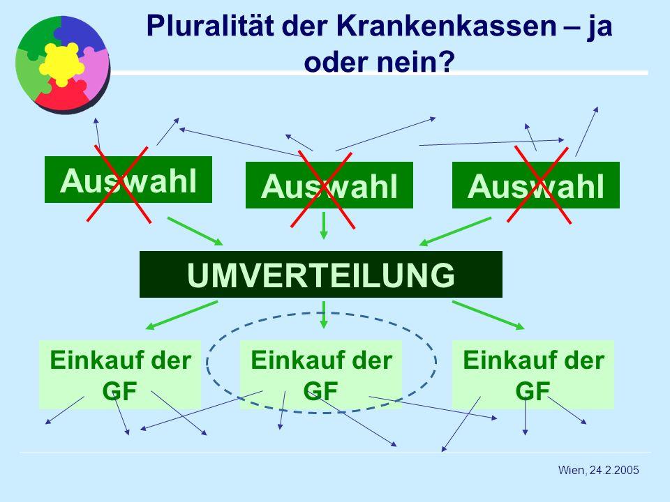 Wien, 24.2.2005 Pluralität der Krankenkassen – ja oder nein? UMVERTEILUNG Einkauf der GF Auswahl Einkauf der GF