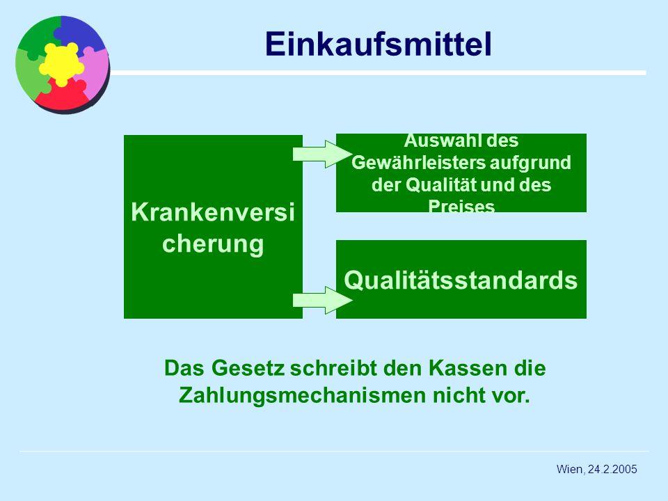 Wien, 24.2.2005 Einkaufsmittel Krankenversi cherung Auswahl des Gewährleisters aufgrund der Qualität und des Preises Qualitätsstandards Das Gesetz sch