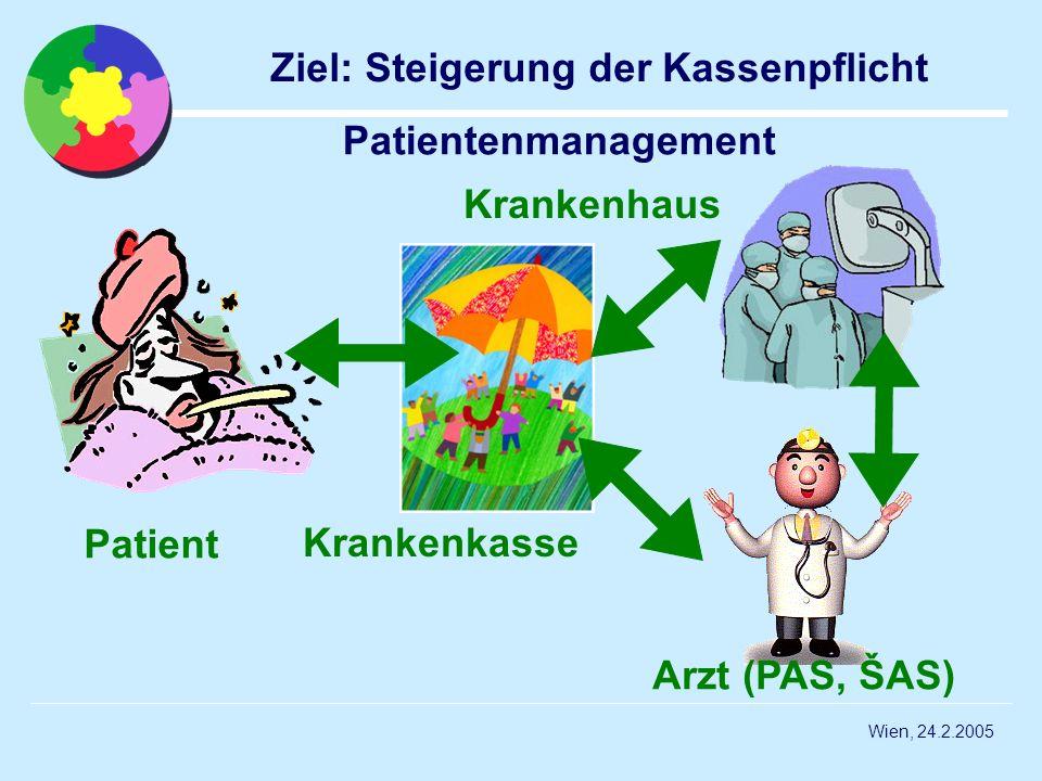 Wien, 24.2.2005 Ziel: Steigerung der Kassenpflicht Patient Krankenkasse Arzt (PAS, ŠAS) Krankenhaus Patientenmanagement
