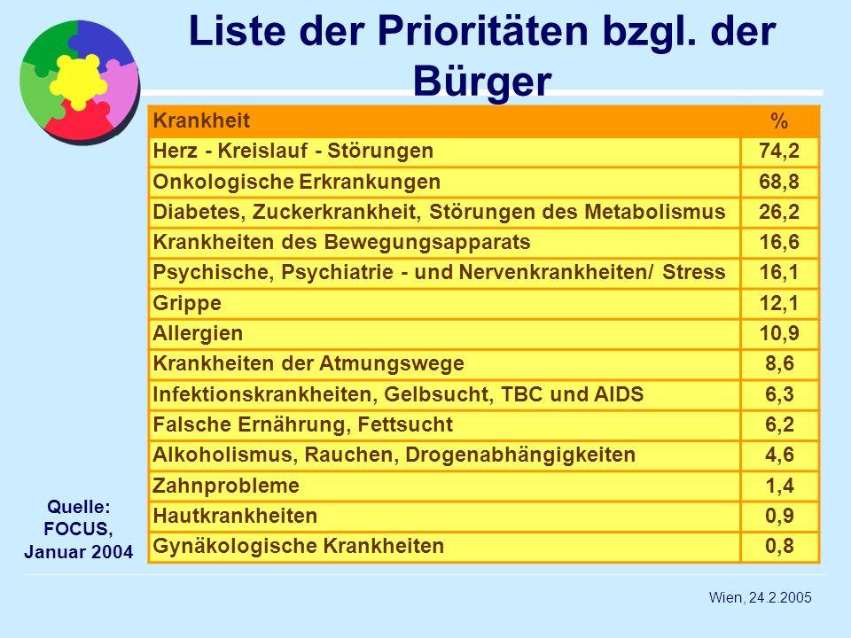 Wien, 24.2.2005 Liste der Prioritäten bzgl. der Bürger Krankheit% Herz - Kreislauf - Störungen74,2 Onkologische Erkrankungen68,8 Diabetes, Zuckerkrank
