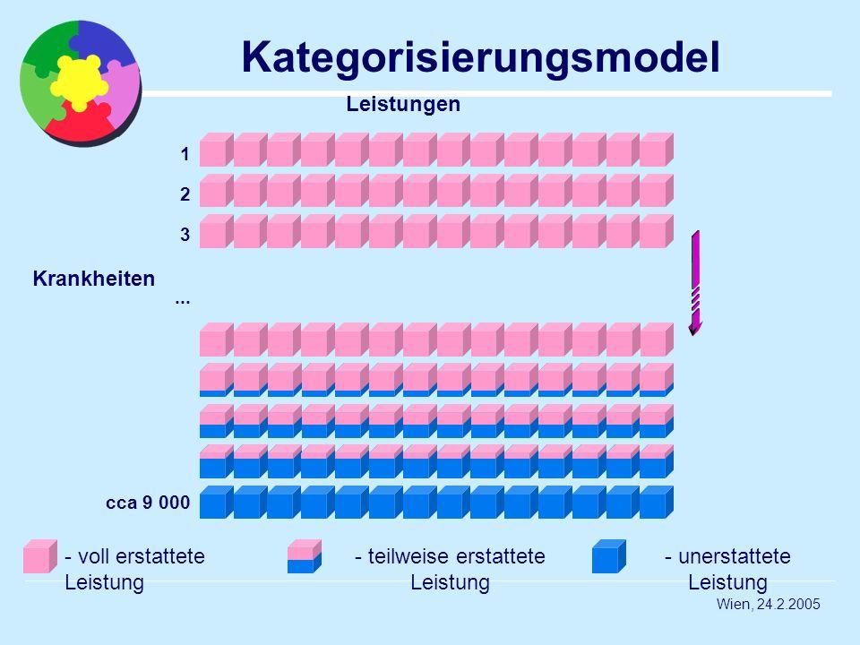 Wien, 24.2.2005 Kategorisierungsmodel 1 2 3... cca 9 000 Leistungen Krankheiten - voll erstattete Leistung - unerstattete Leistung - teilweise erstatt