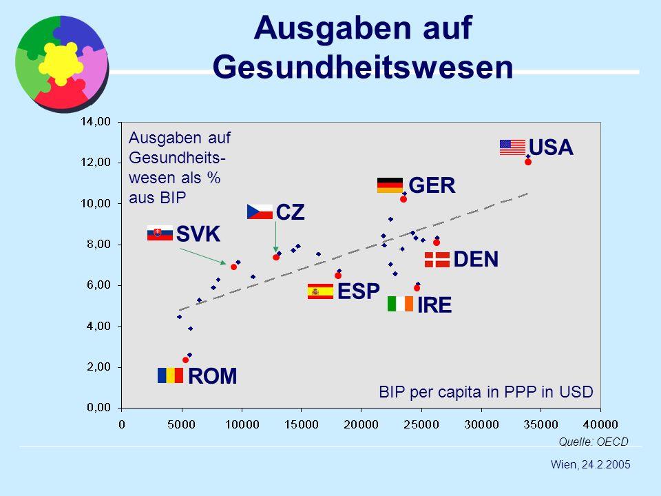 Wien, 24.2.2005 Ausgaben auf Gesundheitswesen BIP per capita in PPP in USD Ausgaben auf Gesundheits- wesen als % aus BIP Quelle: OECD ROM IRE SVK CZ U