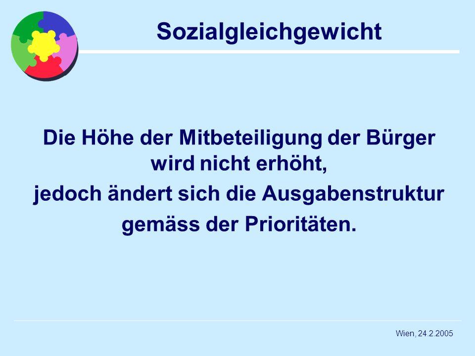Wien, 24.2.2005 Sozialgleichgewicht Die Höhe der Mitbeteiligung der Bürger wird nicht erhöht, jedoch ändert sich die Ausgabenstruktur gemäss der Prior