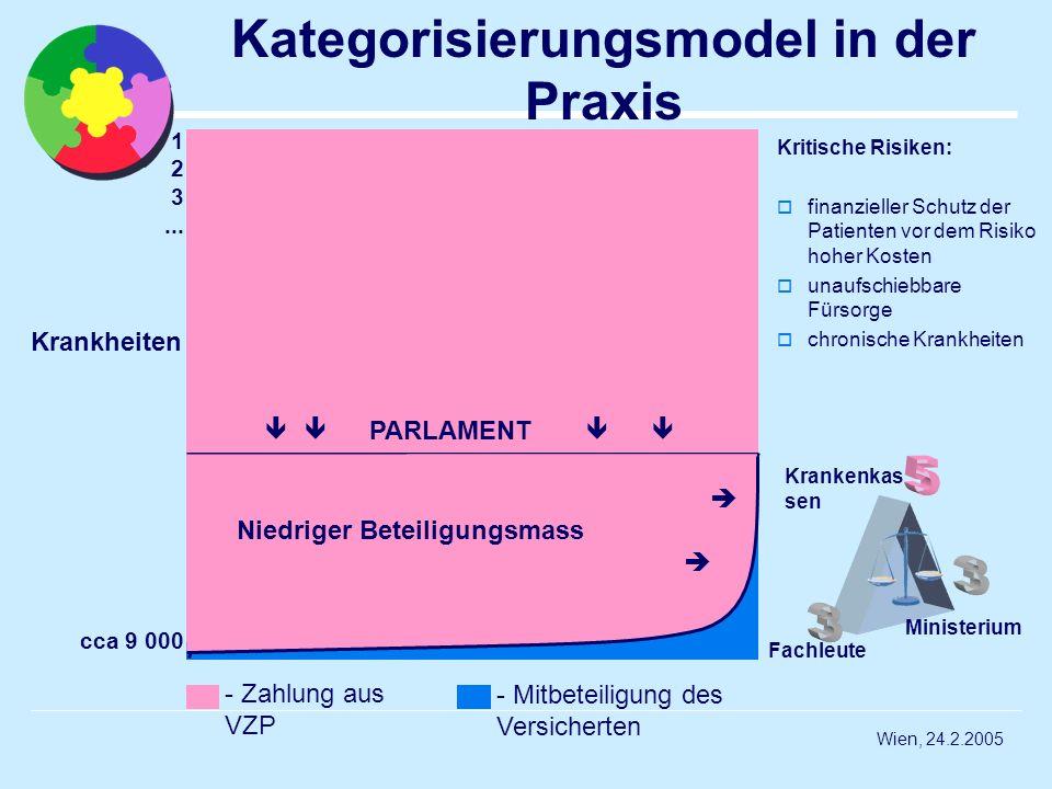 Wien, 24.2.2005 1 2 3... cca 9 000 Krankheiten Kategorisierungsmodel in der Praxis Optimálna výška spoluúčasti PARLAMENT - Zahlung aus VZP - Mitbeteil