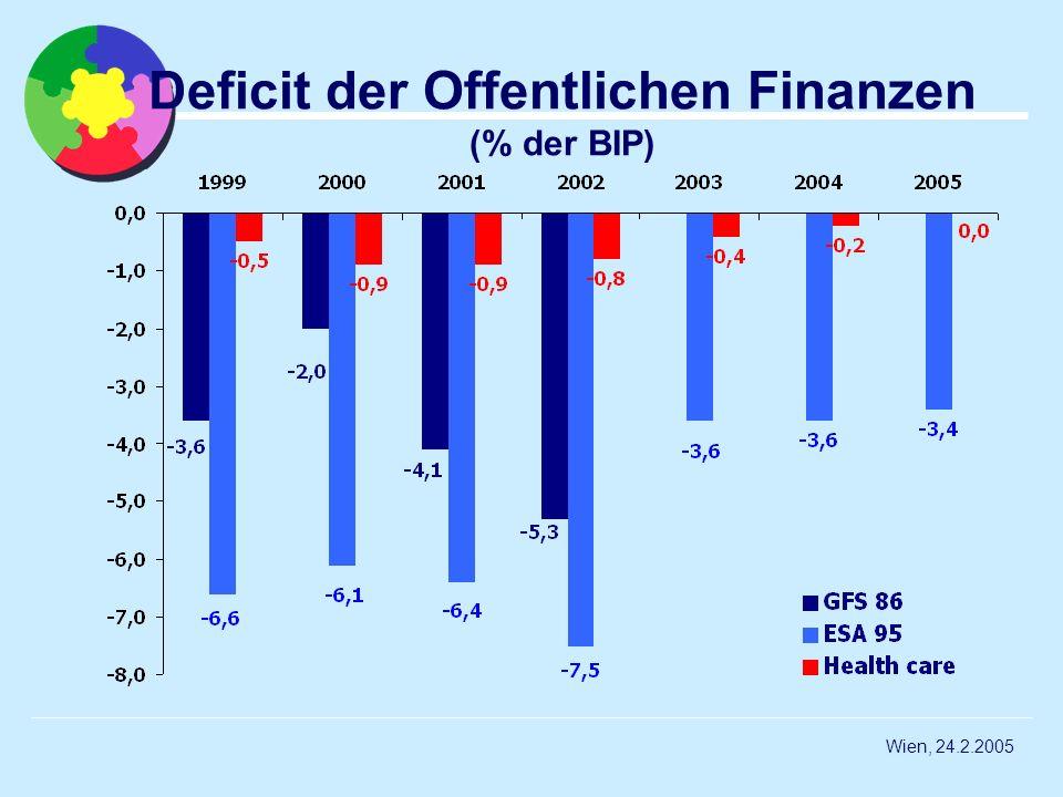 Wien, 24.2.2005 Deficit der Offentlichen Finanzen (% der BIP)