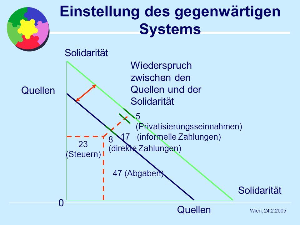 Wien, 24.2.2005 Einstellung des gegenwärtigen Systems Quellen 0 47 (Abgaben) 23 (Steuern) 8 Wiederspruch zwischen den Quellen und der Solidarität Soli