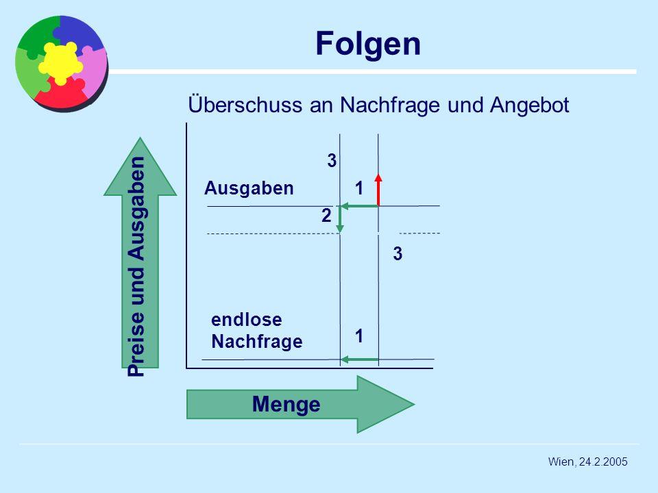 Wien, 24.2.2005 Folgen Menge Preise und Ausgaben 1 1 2 Ausgaben endlose Nachfrage 3 3 Überschuss an Nachfrage und Angebot