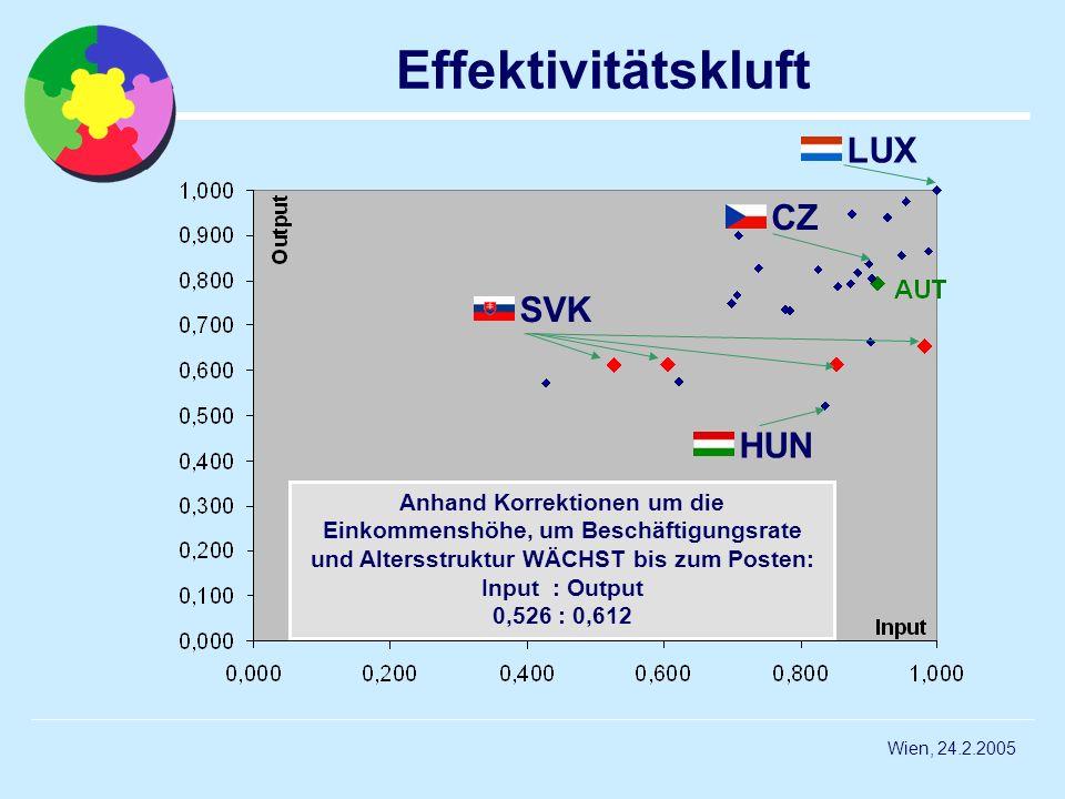 Wien, 24.2.2005 Effektivitätskluft Anhand Korrektionen um die Einkommenshöhe, um Beschäftigungsrate und Altersstruktur WÄCHST bis zum Posten: Input :