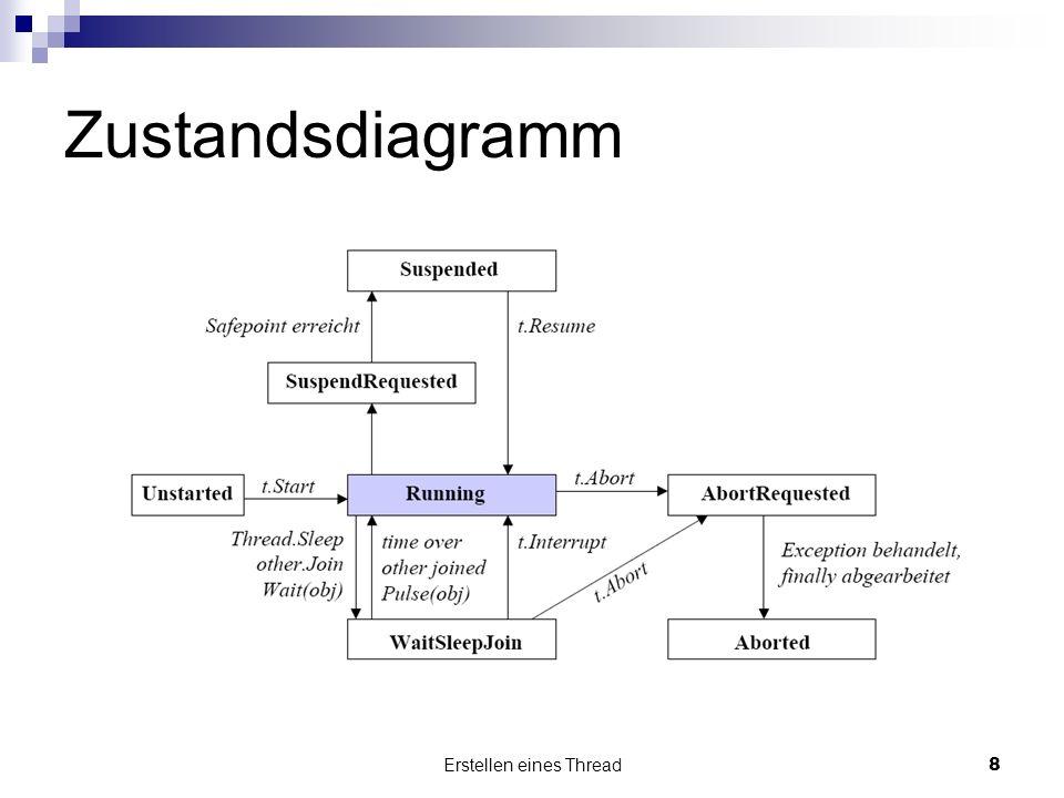 Erstellen eines Thread8 Zustandsdiagramm