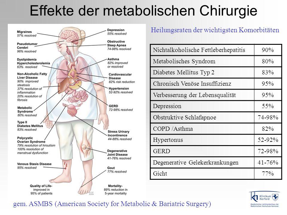 Effekte der metabolischen Chirurgie Heilungsraten der wichtigsten Komorbitäten Nichtalkoholische Fettleberhepatitis90% Metabolisches Syndrom80% Diabet