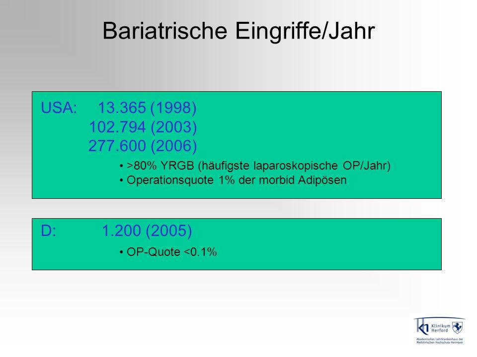 Bariatrische Eingriffe/Jahr USA: 13.365 (1998) 102.794 (2003) 277.600 (2006) >80% YRGB (häufigste laparoskopische OP/Jahr) Operationsquote 1% der morb